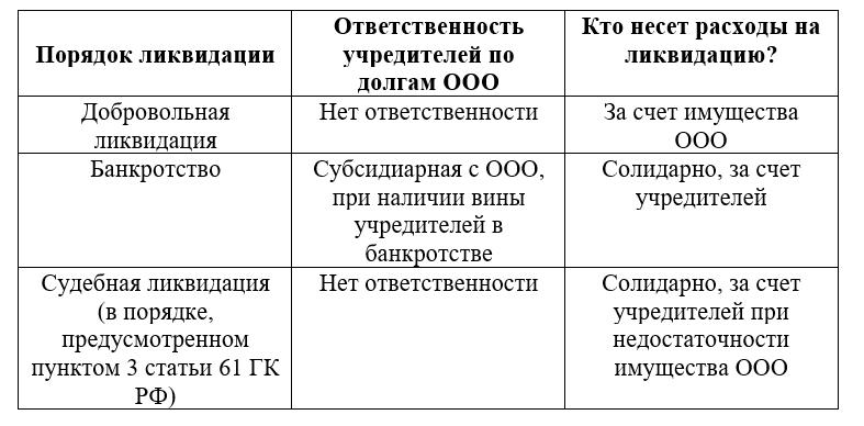 административный порядок ликвидации ооо