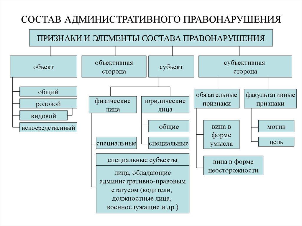 Состав правонарушения включает в себя